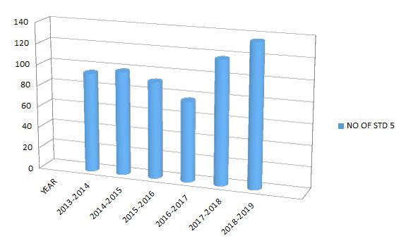 Participation in inter collegiate sports tournamen